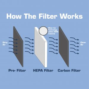 How activated carbon works in air purifier