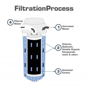 How activated carbon works in water filtration